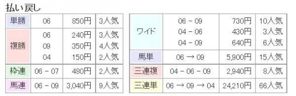 京都記念2015レース払い戻し