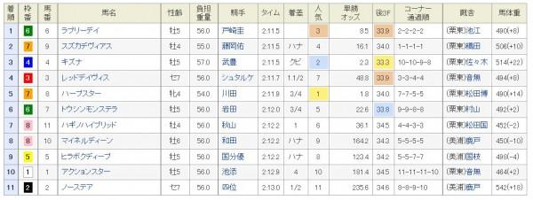 京都記念2015レース結果、着順