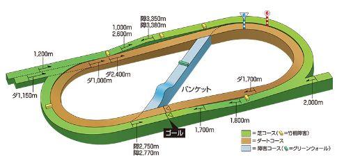 福島コース立体図