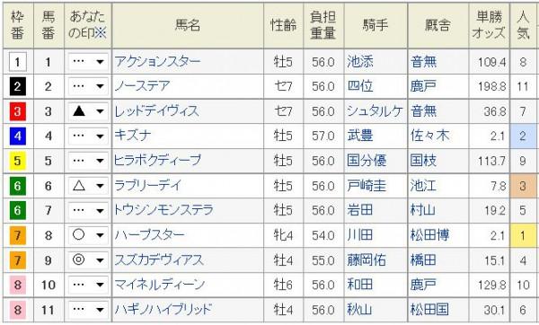 京都記念2015枠順、予想印