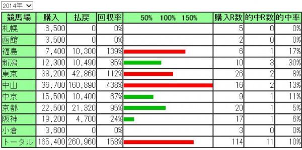 2014年浅次郎馬券成績2