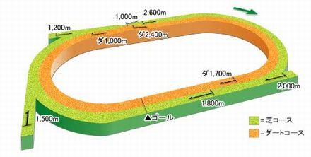 札幌コース立体図