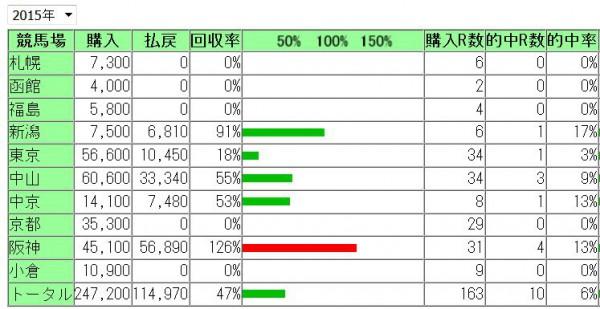 浅次郎2015年成績