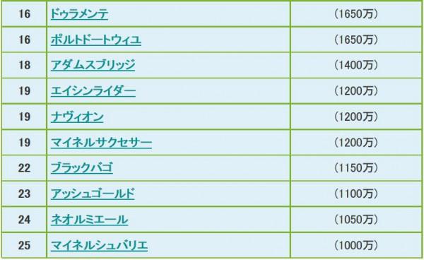 皐月賞2015ボーダー2
