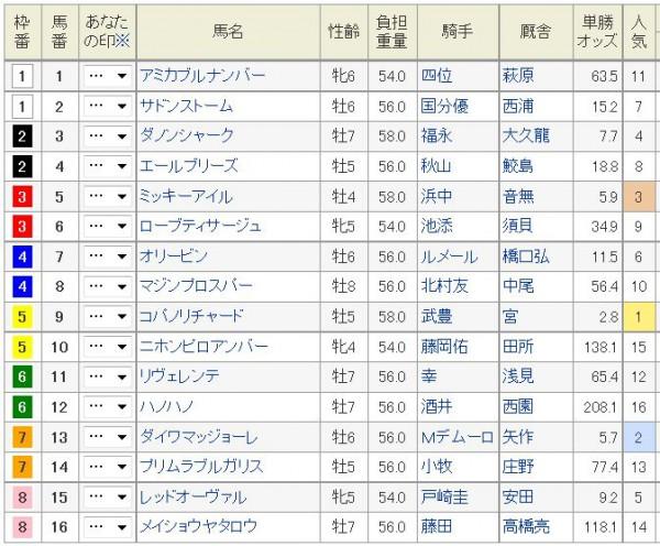 阪急杯2015枠順