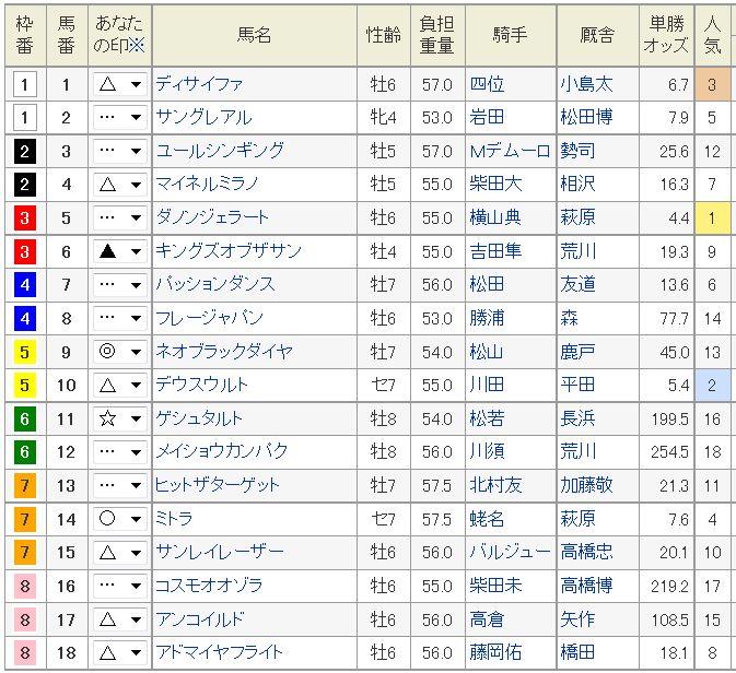 中日新聞杯2015予想。大穴ネオブラックダイヤの逃げ!