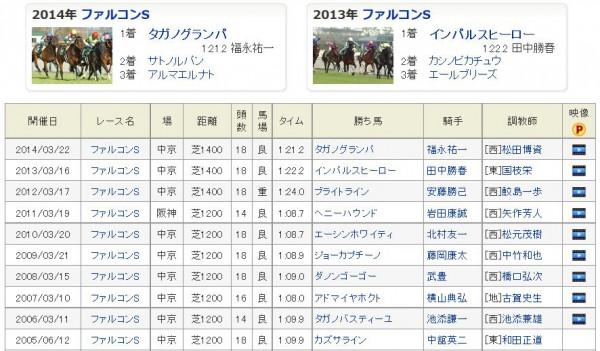 ファルコンS過去10年勝ち馬