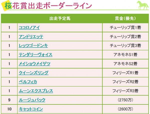 桜花賞2015ボーダーライン