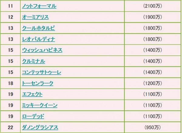 桜花賞2015ボーダーライン2