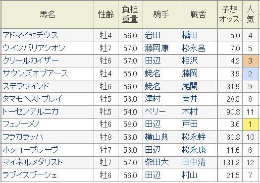 日経賞2015予想オッズ