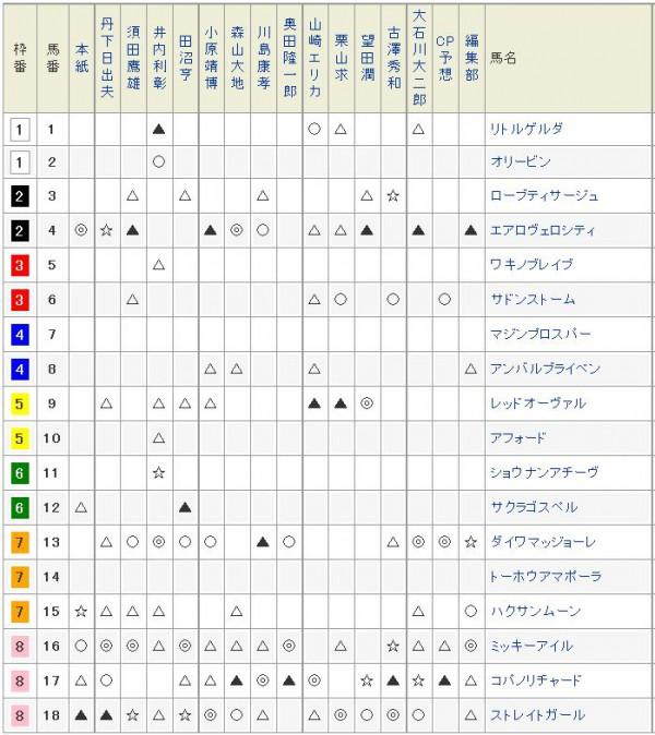 高松宮記念2015netkeiba予想