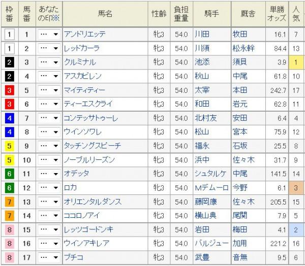 チューリップ賞2015枠順