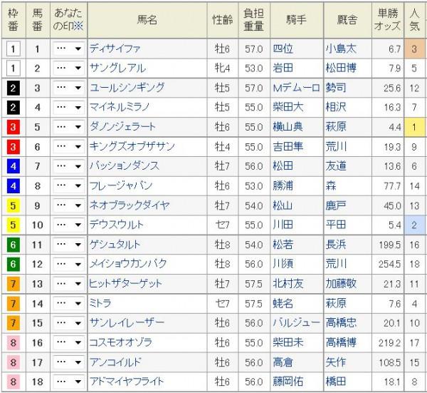 中日新聞杯2015枠順