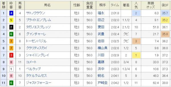 弥生賞2015結果、着順