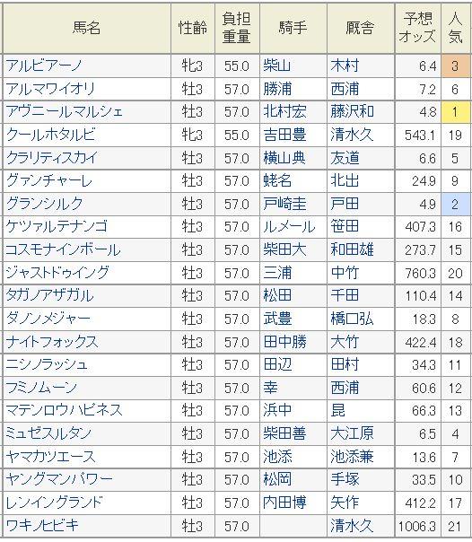 NHKマイルC2015予想オッズ