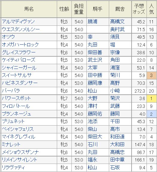 福島牝馬S2015予想オッズ