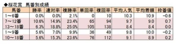 桜花賞馬番別成績