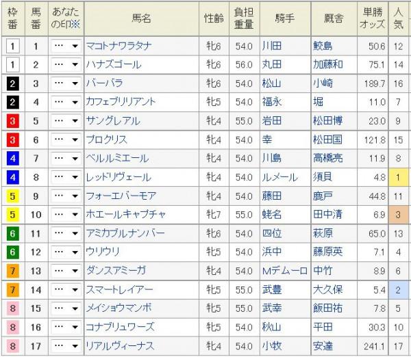 阪神牝馬特別2015枠順、出走馬