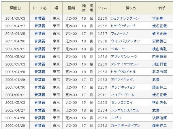 青葉賞勝ち馬2000年以降