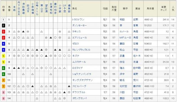 大阪杯2015netkeiba予想陣の印
