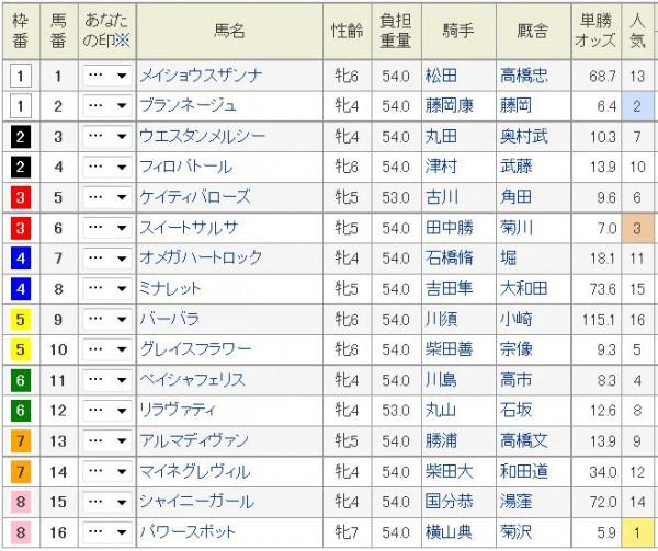 福島牝馬S2015枠順、出馬表