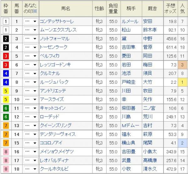 桜花賞2015枠順、出馬表