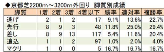 京都2200~3200の脚質別成績