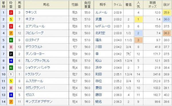 大阪杯2015結果、着順