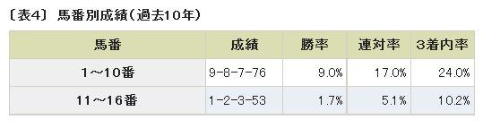 福島牝馬S馬番別成績