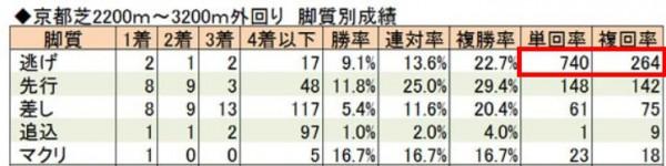 京都2200~3200の脚質別回収率
