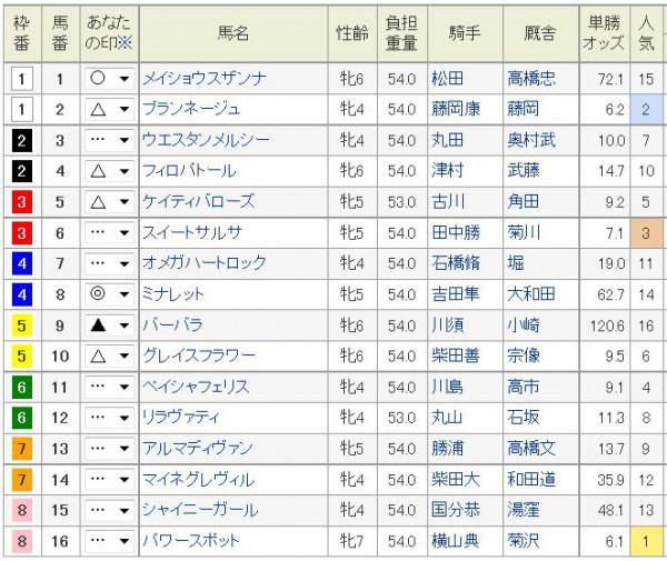 福島牝馬S2015予想印