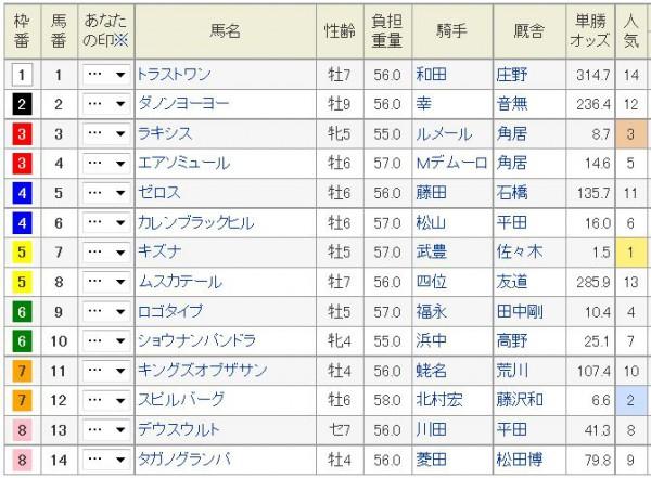 大阪杯2015枠順、出走馬