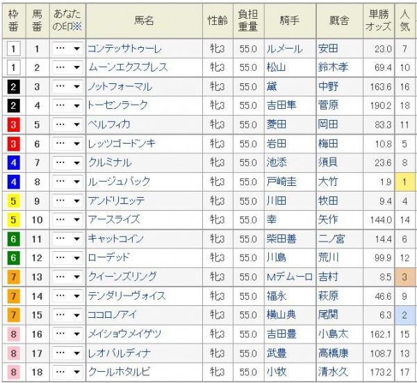 桜花賞2015枠順、人気(日曜朝)