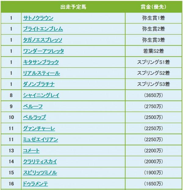 皐月賞2015ボーダー3