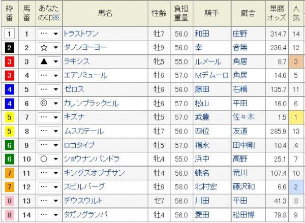 大阪杯2015予想印