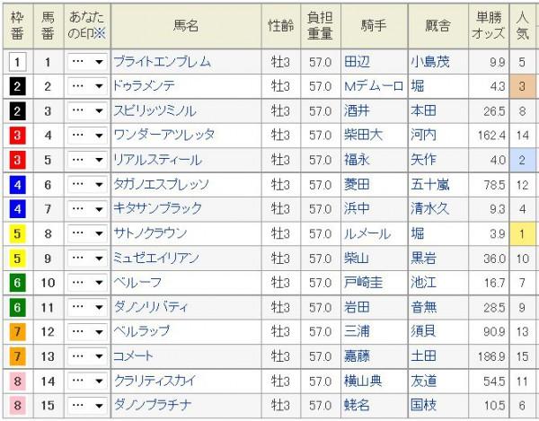 皐月賞2015出馬表、枠順
