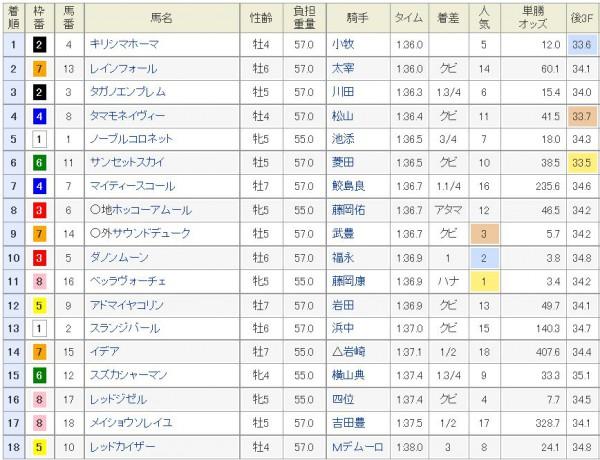 阪神7Rの結果