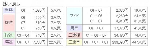 桜花賞2015払い戻し