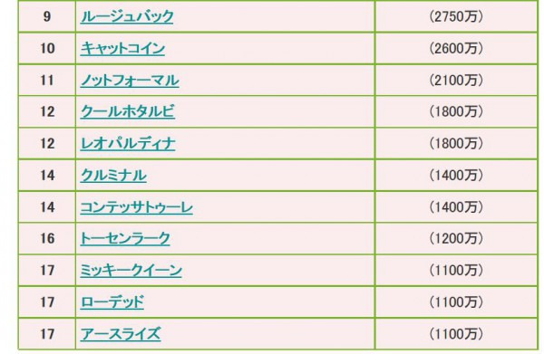 桜花賞2015ボーダーライン22
