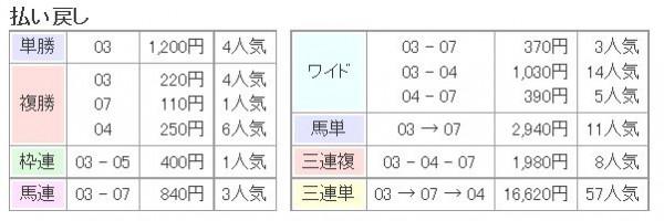 大阪杯2015払い戻し