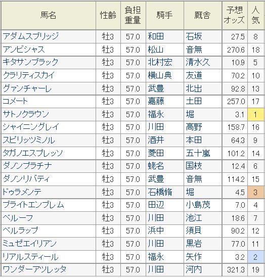 皐月賞2015予想オッズ
