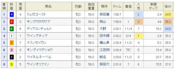 山藤賞2015結果