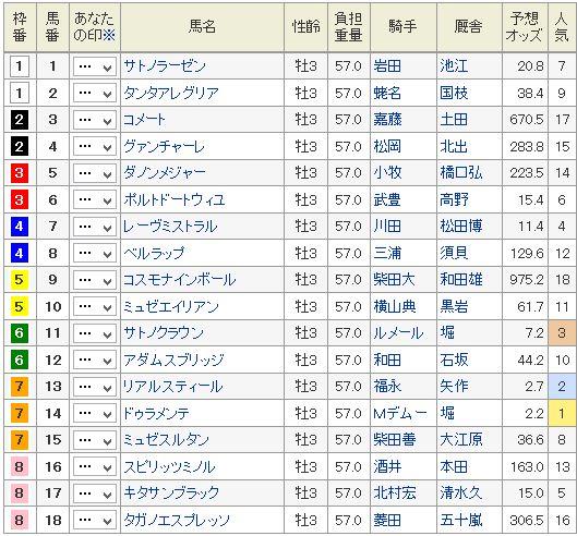 日本ダービー2015枠順