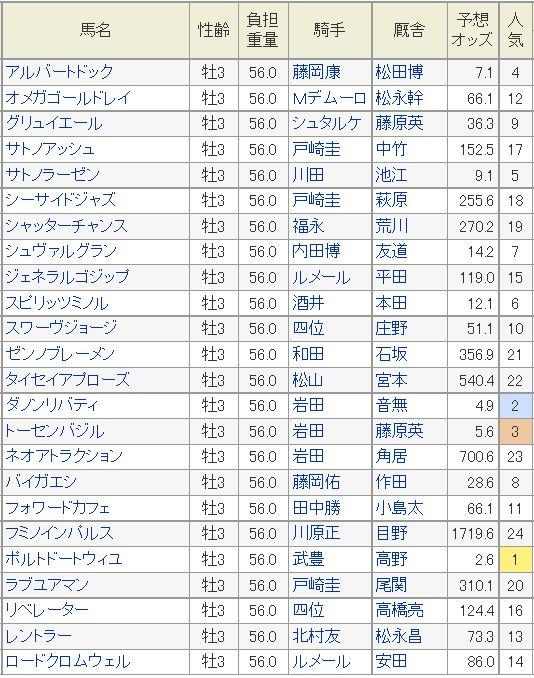 京都新聞杯2015予想オッズ