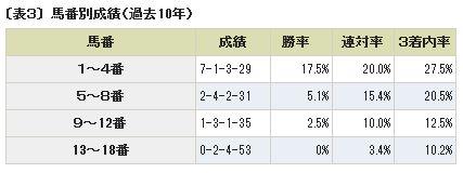 日本ダービー馬番別成績