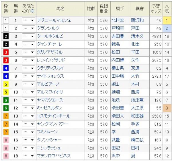 NHKマイルC2015枠順、出馬表