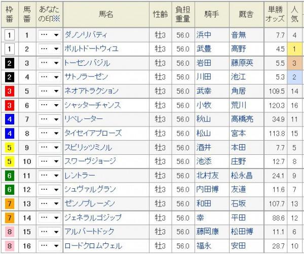 京都新聞杯2015枠順、出馬表