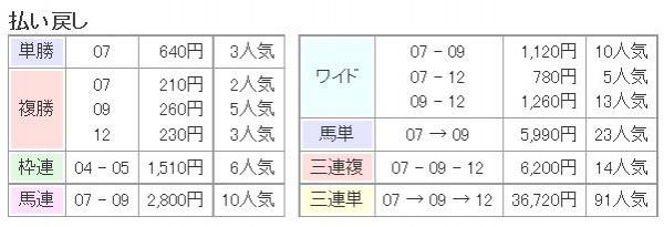 NHKマイルC2015払い戻し