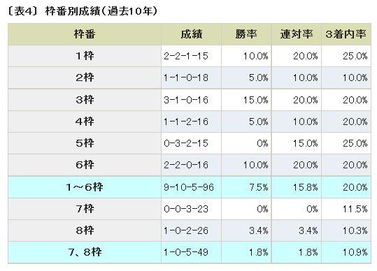 青葉賞過去10年枠番別成績