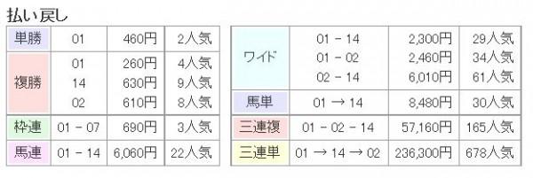 天皇賞春2015払い戻し